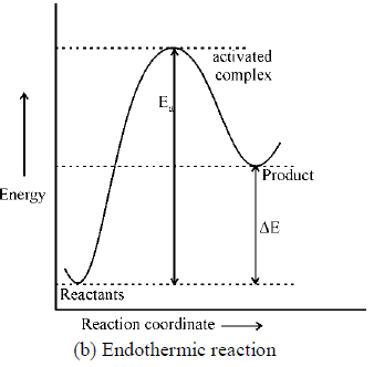 Activated Complex Theory Of Bimolecular Reaction Or Transition State Theory Or Eyring Equation Chemistry Notes | EduRev
