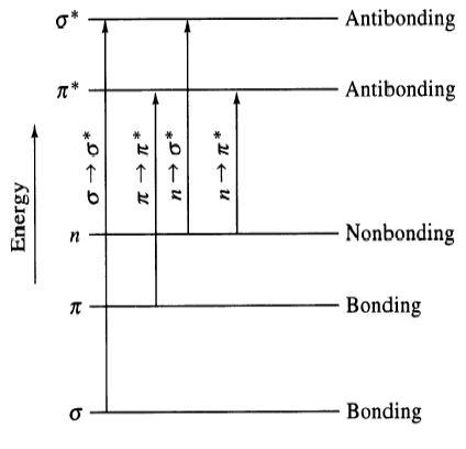 UV- Visible Spectroscopy Chemistry Notes   EduRev