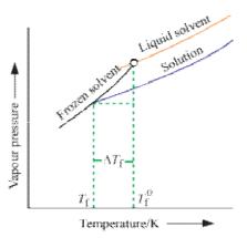 Colligative Properties (Part-2) Chemistry Notes | EduRev
