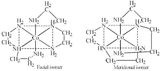 Isomerism In Coordination Compounds-2 - Coordination Chemistry Chemistry Notes | EduRev