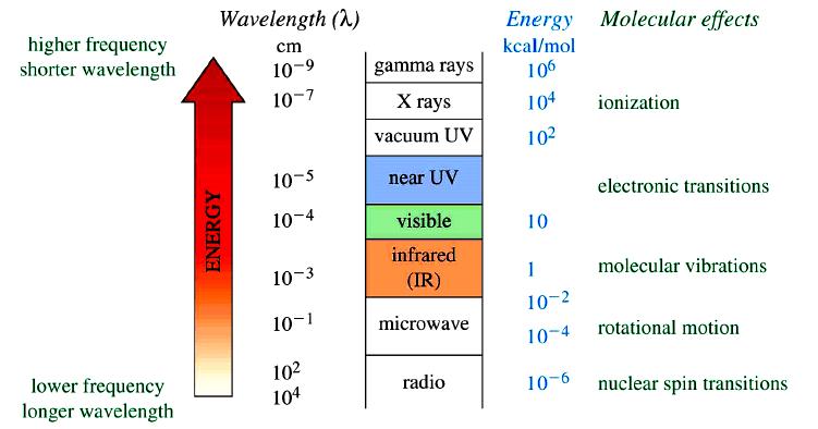 Introduction to Spectroscopy Chemistry Notes | EduRev