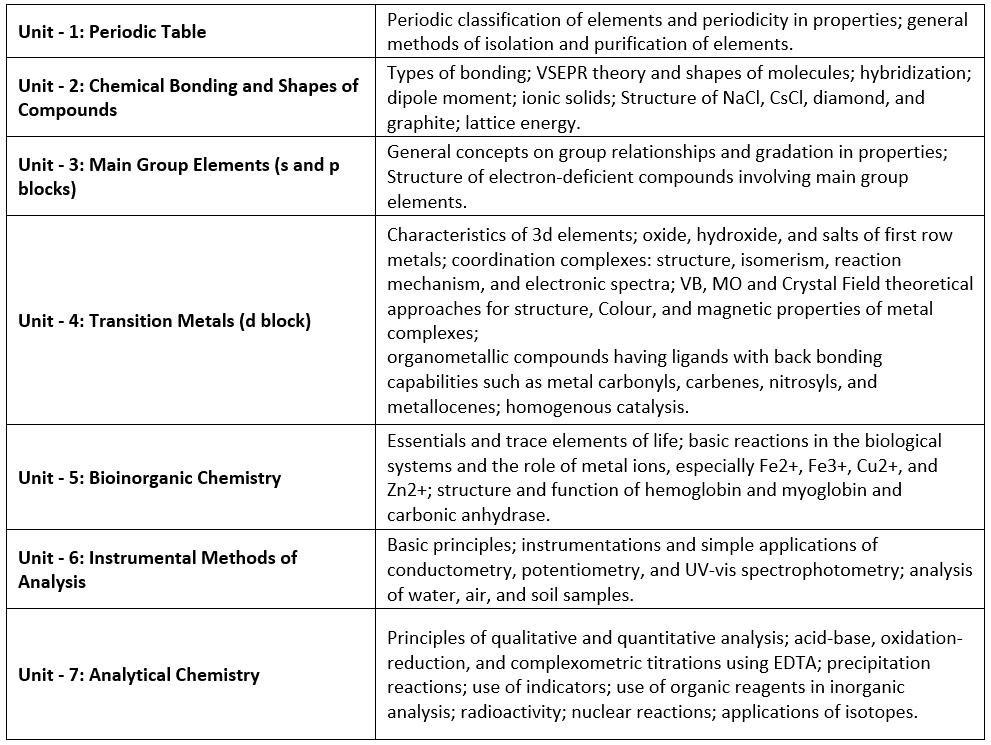 Detailed Syllabus & Subject-wise Weightage- IIT JAM (Chemistry) Notes   EduRev