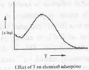 Points to Remember: Adsorptions & Colloids Notes | EduRev