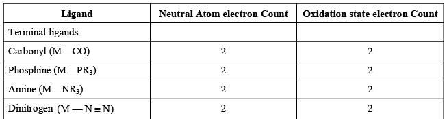 Organometallic Chemistry Introduction - Organometallic Chemistry Chemistry Notes | EduRev