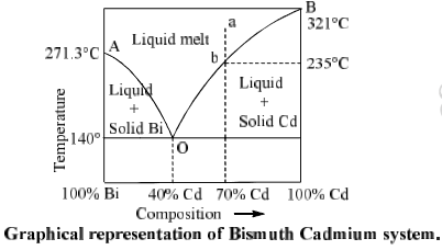 Phase equilibrium Introduction (Part - 3) Chemistry Notes | EduRev