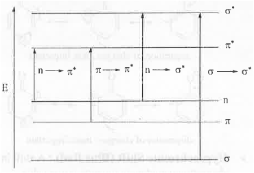 Points to be Remembered: Organic Spectroscopy IIT JAM Notes | EduRev