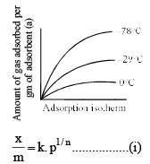 Introduction to Adsorption - Adsorption Chemistry Notes   EduRev