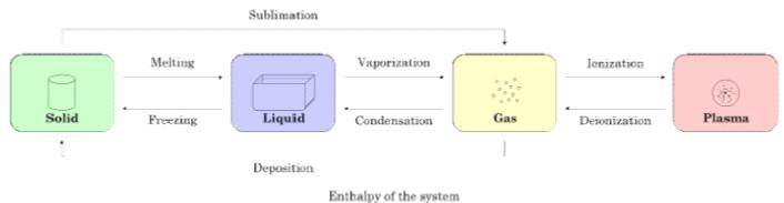 Phase equilibrium Introduction (Part - 1) Chemistry Notes | EduRev