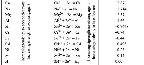 Galvanic Cell - Electrochemistry Chemistry Notes | EduRev
