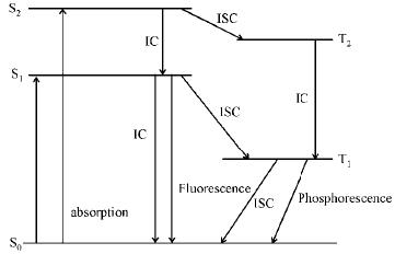 Introduction to Photochemistry - Photochemistry Chemistry Notes | EduRev