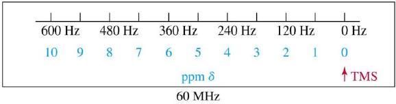 Nuclear Magnetic Resonance Spectroscopy - Spectroscopy Chemistry Notes   EduRev