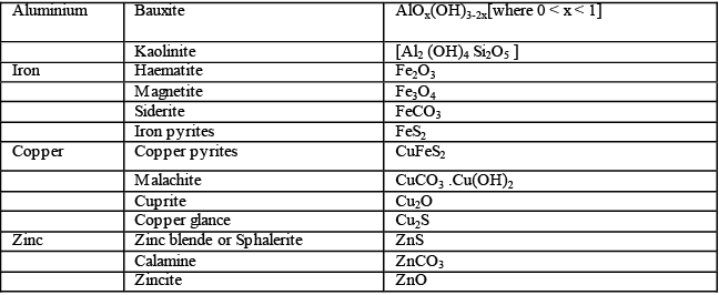 General Methods of Isolation and Purification of Elements Notes   EduRev