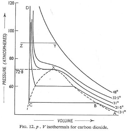 Gaseous Introduction (Part - 4) Chemistry Notes | EduRev
