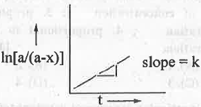 Points to Remember: Chemical Kinetics Notes | EduRev