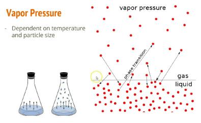 Colligative Properties (Part-1) Chemistry Notes | EduRev
