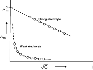 Conductance - Electrochemistry Chemistry Notes | EduRev