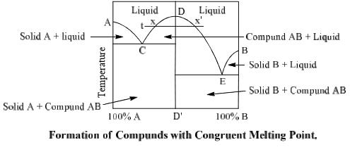 Phase equilibrium Introduction (Part - 4) Chemistry Notes   EduRev
