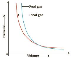 Gaseous Introduction (Part - 3) Chemistry Notes   EduRev