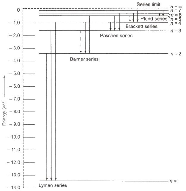 Hydrogen Spectrum Series Class 12 Notes | EduRev