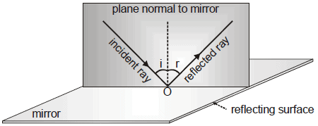 Properties of Light and Laws of Reflection - Light Reflection and Refraction, Class 10, Science   EduRev Notes