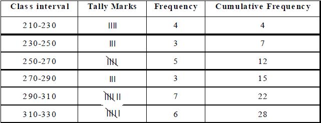 Detailed Chapter Notes - Statistics, Class 9 Mathematics | EduRev Notes