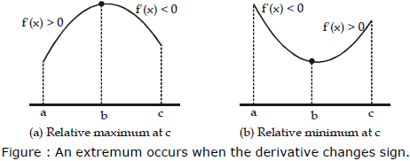 Maxima and Minima of a Function - Application Of Derivatives, Class 12, Maths   EduRev Notes