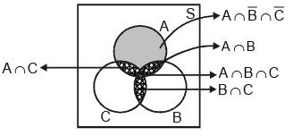 Venn Diagrams JEE Notes | EduRev