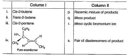 Test: Reactions Of Alkene | 14 Questions MCQ Test