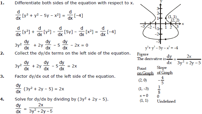 Differentiation, Chapter Notes, Class 12, Maths (IIT) JEE