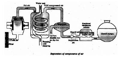 Separating Components of a Mixture - Is Matter Around Us Pure, Class 9, Science Class 9 Notes | EduRev