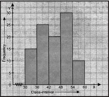 Bar Graphs and Histograms - Statistics, Class 9, Mathematics Class 9