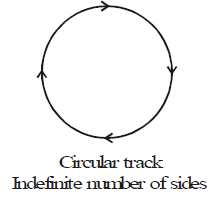 Uniform Circular Motion Class 9 Notes | EduRev