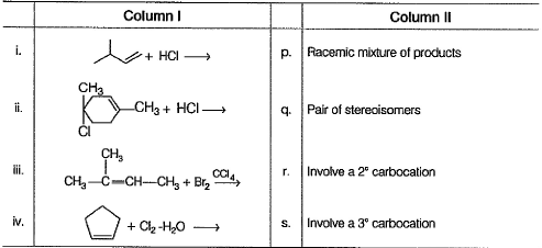 Test: Alkenes Electrophilic Addition Reaction | 21 Questions
