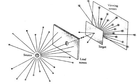 Atoms - Chapter Notes, Class 12, Physics Class 12 Notes | EduRev