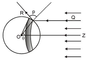Experimental Study of Photoelectric Effect Class 12 Notes | EduRev