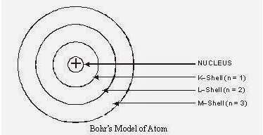 NCERT Solutions - Structure of the Atom Class 9 Notes   EduRev