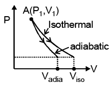 Work Done Calculation and Adiabatic Expansion and Compression (Reversible and Irreversible) Class 11 Notes | EduRev