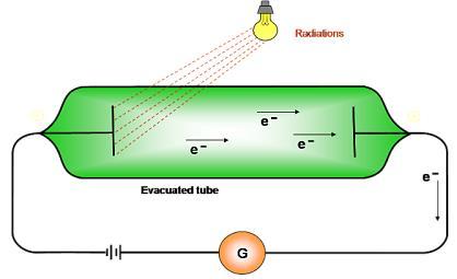 Atomic Structure, JEE Main Notes JEE Notes | EduRev