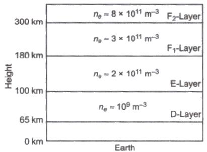 EM Waves Properties and Propagation Class 12 Notes | EduRev