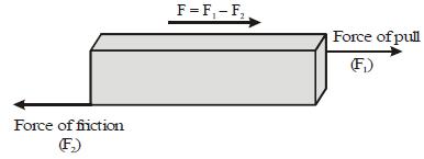 Types of Force Class 9 Notes | EduRev