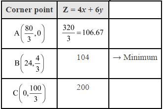 NCERT Solutions - Linear Programming JEE Notes   EduRev