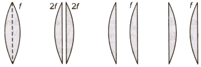 Types and Power of Lenses and Magnification Class 12 Notes | EduRev