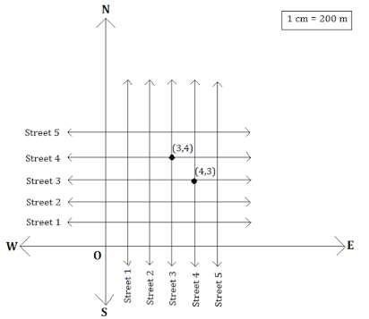 NCERT Solutions Chapter 3 - Coordinate Geometry, Class 9, Maths Class 9 Notes | EduRev