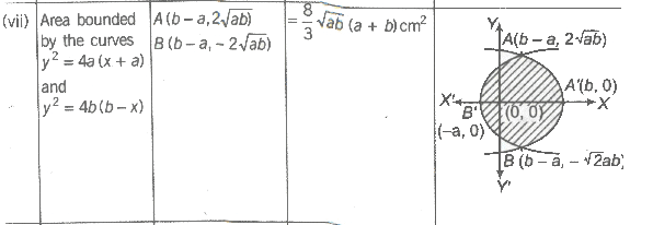 Area of Bounded Region JEE Notes | EduRev