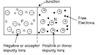 P N Junction Formation Class 12 Notes | EduRev