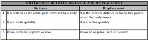 Distance and Displacement - Motion, Class 9, Science Class 9