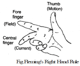 Force on a Current Carrying Conductor & Fleming`s Left & Right Hand Rule Class 10 Notes | EduRev