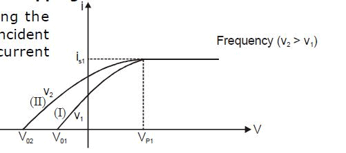 Modern Physics, Chapter Notes, Class 12, Physics (IIT-JEE & AIPMT