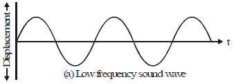 Properties of Sound Class 9 Notes | EduRev