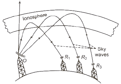 Modulation and Wave Propagation Class 12 Notes | EduRev